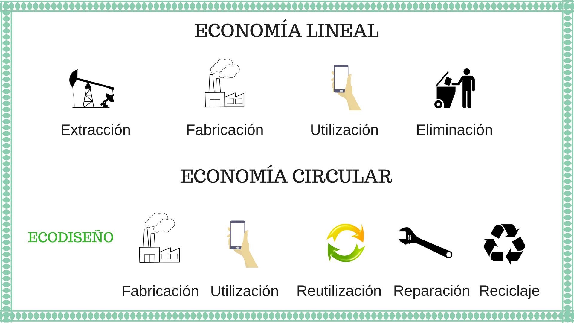 Economía Lineal versus Economía Circular