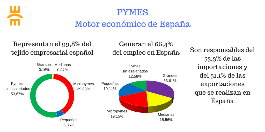 Pymes. Motor económico de España