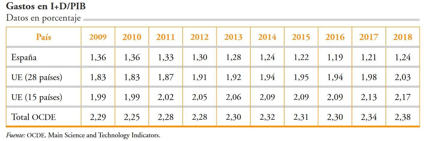 Gastos en I+D/PIB de España, UE y OCDE desde 2009 a 2018